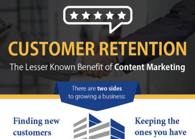 Customer Retention the Lesser Known Benefit of Content Marketing
