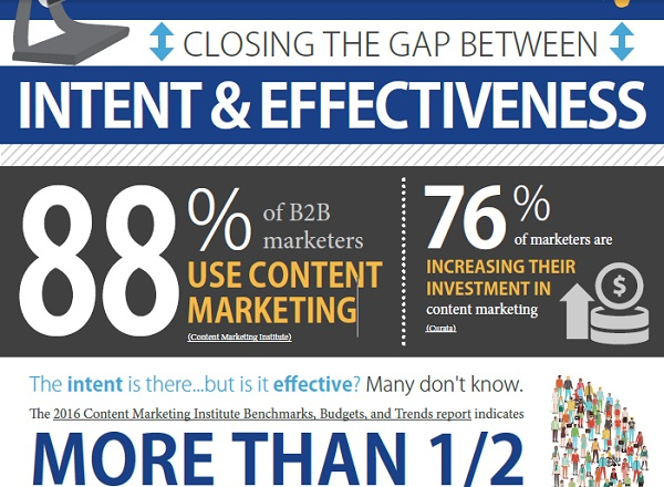 Closing the Gap Between Intent & Effectiveness